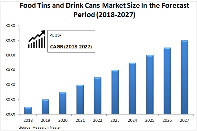 Food Tins and Drink Cans Market Graph