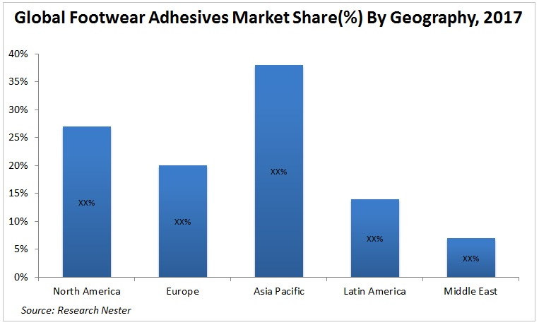 Footwear Adhesives Market