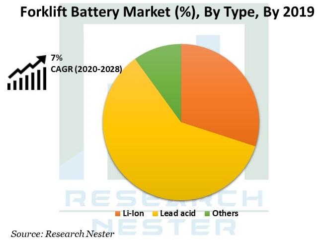 Forklift Battery Market Graph