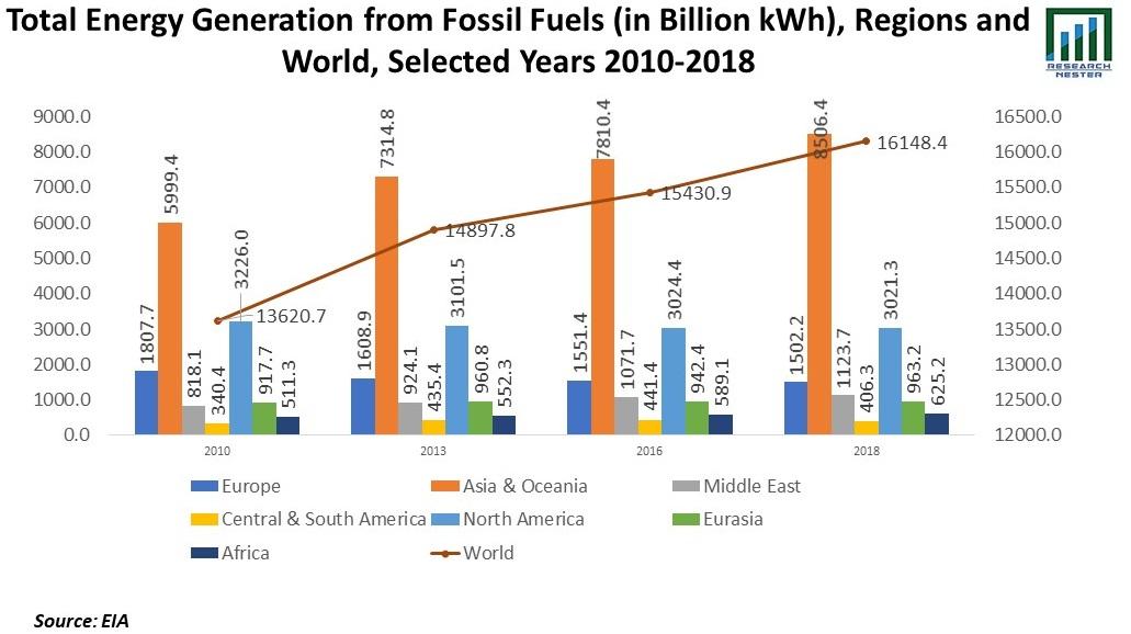 Total Energy Graph