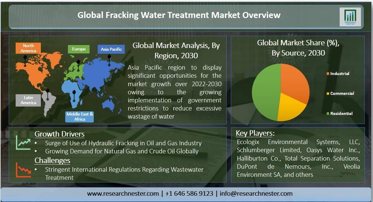 Fracking Water Treatment Market Graph
