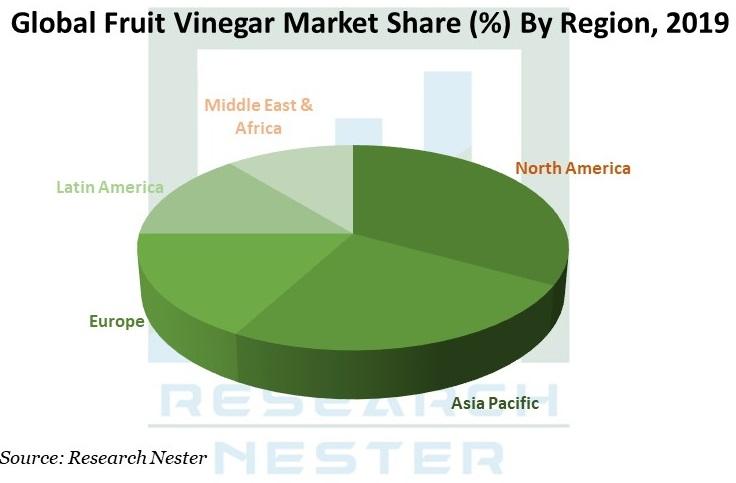 Fruit Vinegar Market image