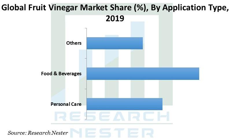 Fruit Vinegar Market Graph
