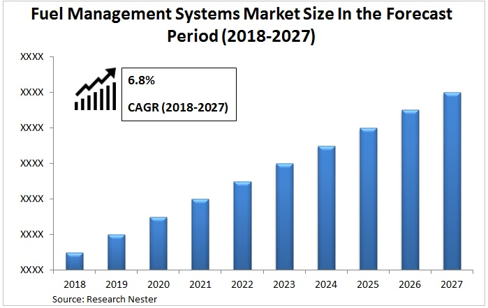 fuel management systems market