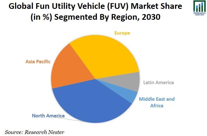 Fun Utility Vehicle (FUV) Market Share Image