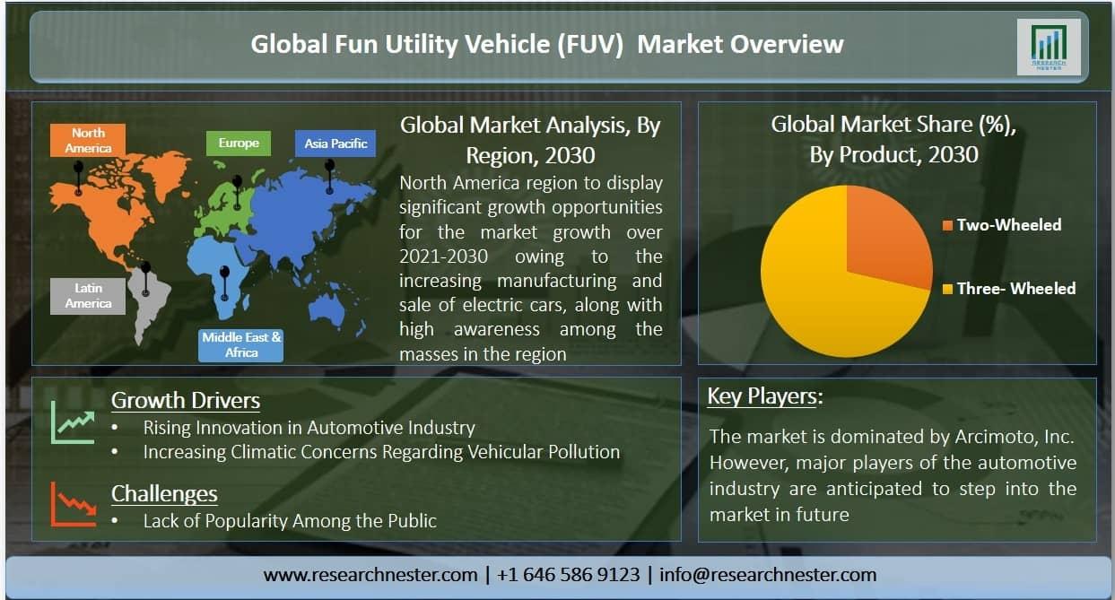 fun utility vehicle (FUV) market Graph