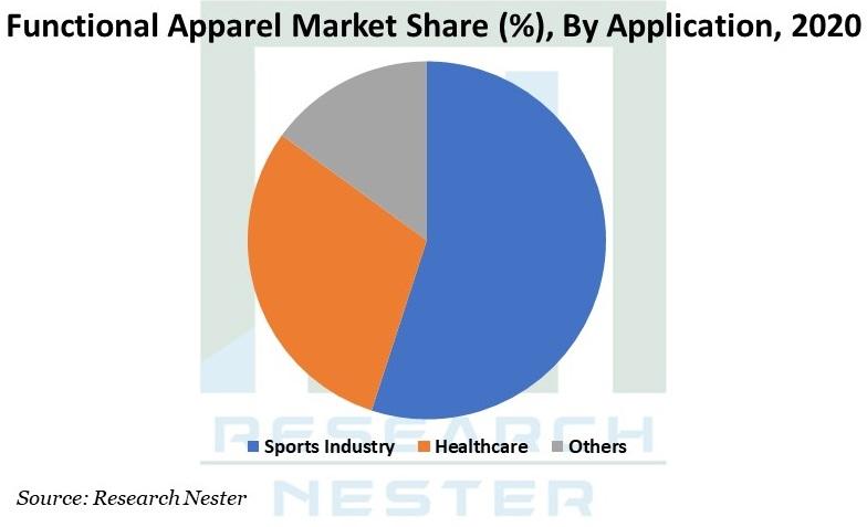 Functional Apparel Market Graph