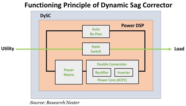 Functioning-Principle-of-Dynamic-Sag-Corrector