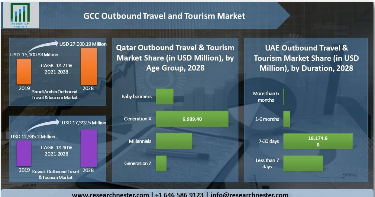 GCC Outbound Travel and Tourism Market