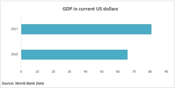 GDP in current US dollars