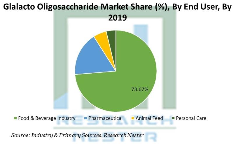 Glalacto Oligosaccharide Market Share