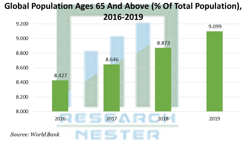 Population Ages 65 And Above