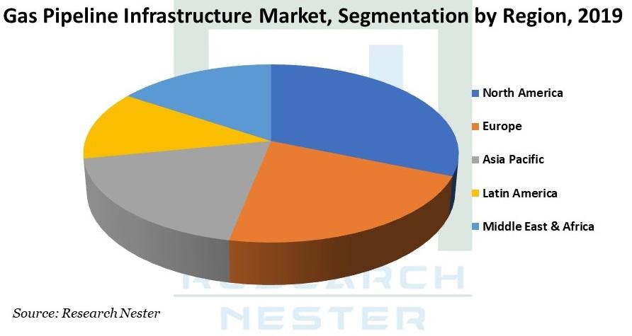 Gas pipeline Infrastructure Market Graph