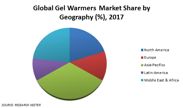 Gel Warmers  Market Share
