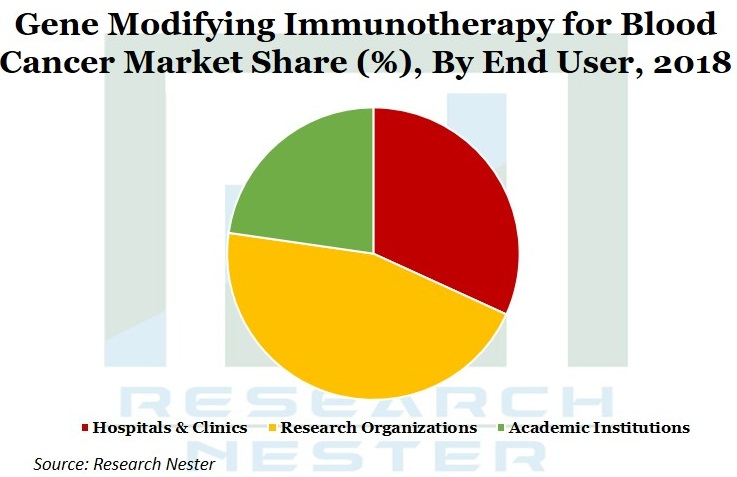 Gene Modifying Immunotherapy  for blood Cancer market Graph