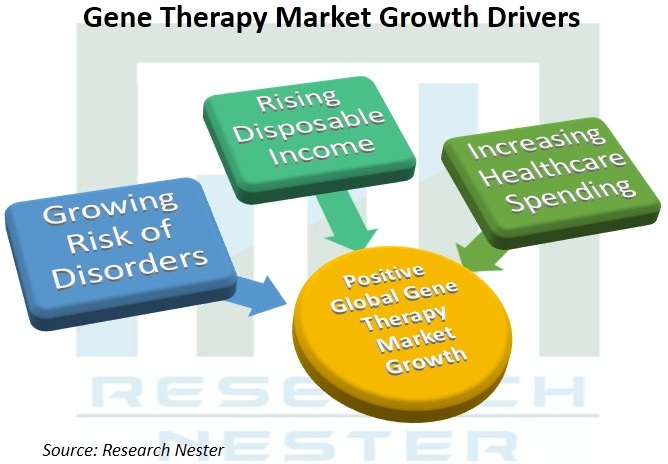 Gene-Therapy-Market-Growth