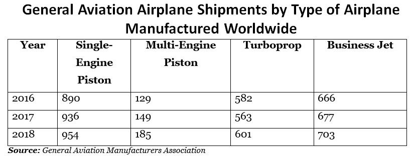 General Aviation Airplane Shipments by type