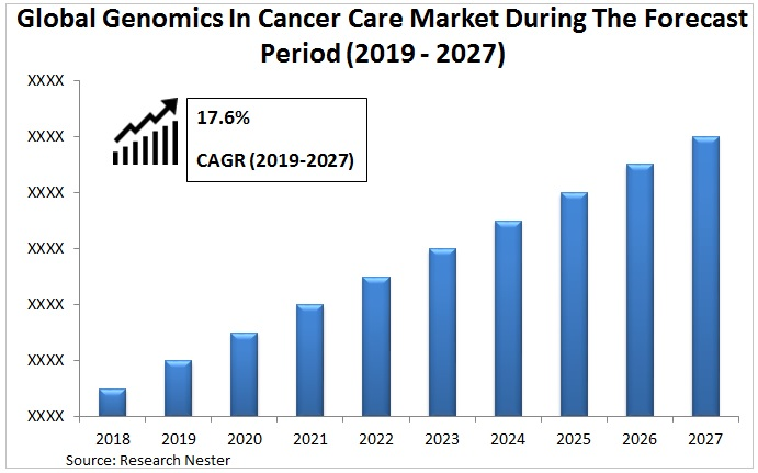 Genomics in cancer care market Graph