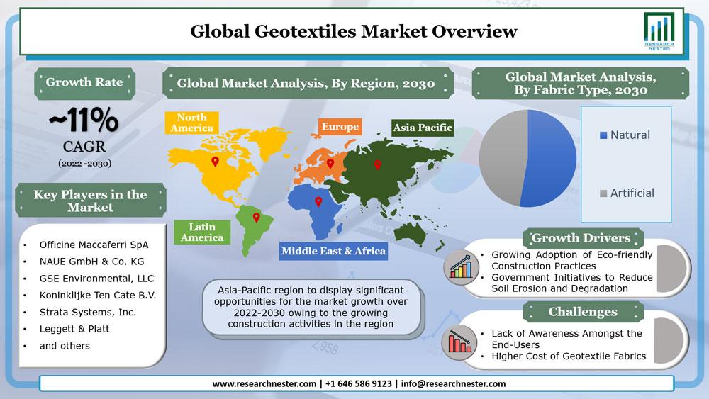 Geotextiles Market