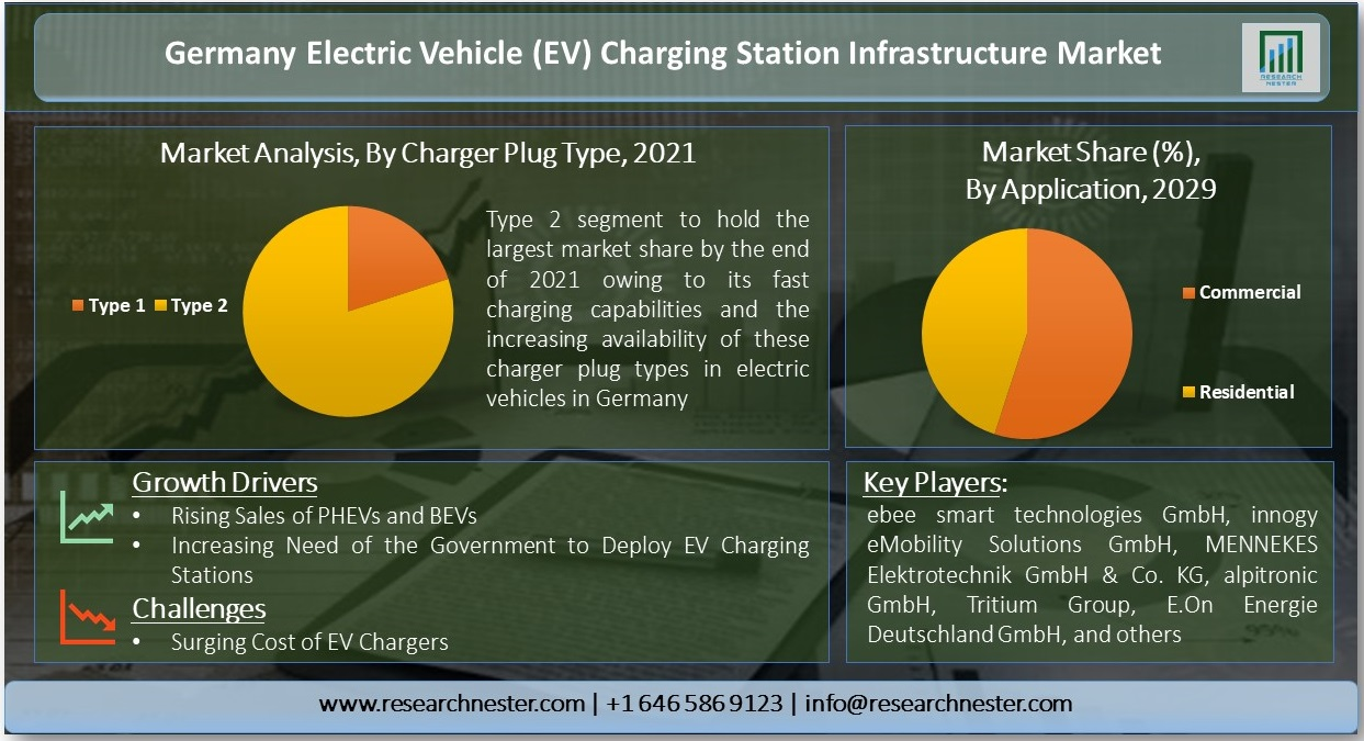 Germany-Electric-Vehicle-Charging-Station-Infrastructure-Market