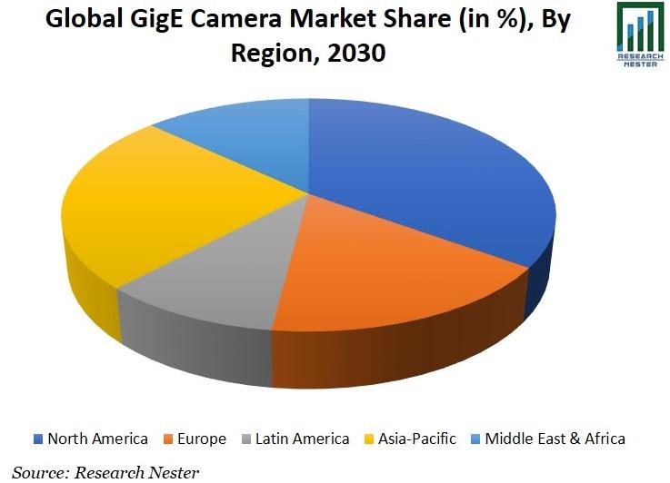 GigE Camera Market Share Graph