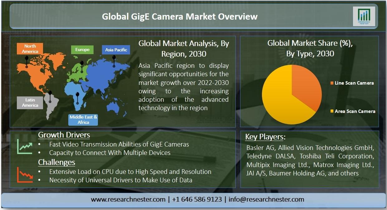 GigE Camera Market Graph