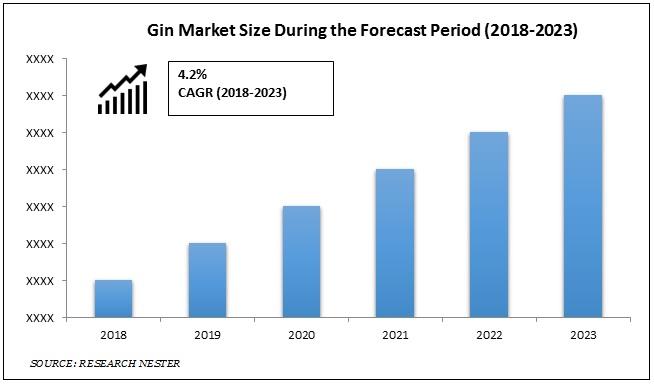 Gin Market Size 2018-2023