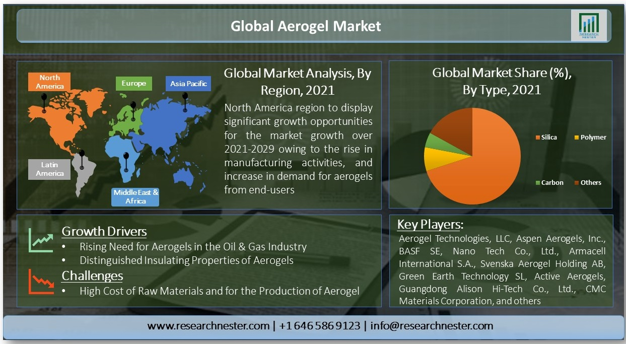 Global-Aerogel-Market
