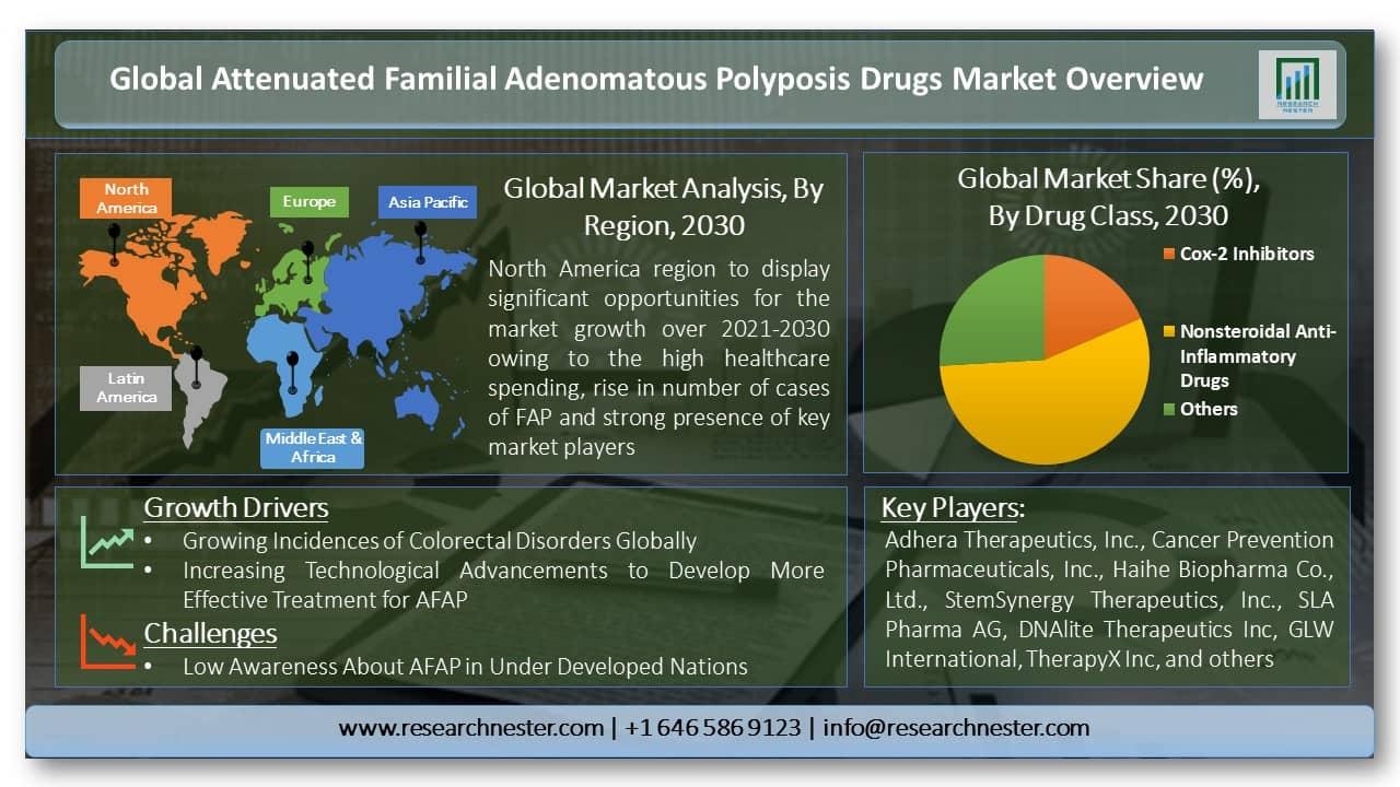 Attenuated Familial Adenomatous Polyposis Drugs Market