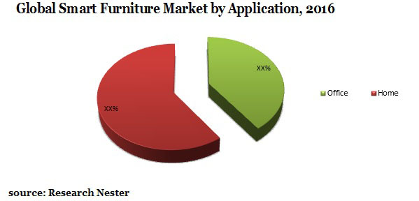 Smart Furniture market by Application