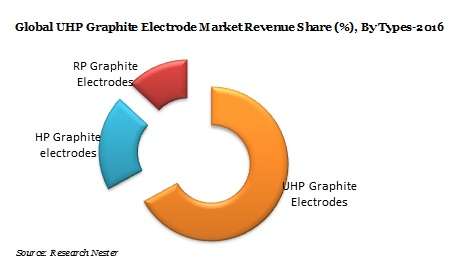 Global Ultra-high Power (UHP) Graphite Electrode Market