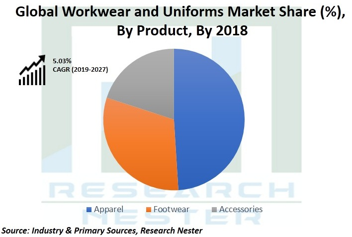 Global Workwear and Uniforms Market
