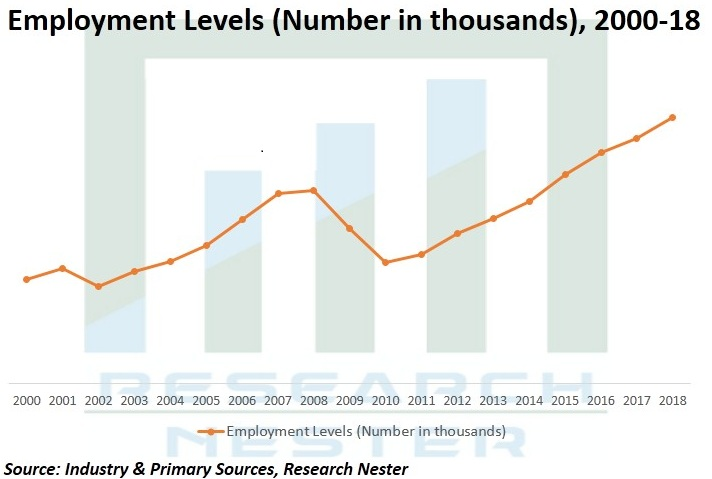 Employment Levels Graph
