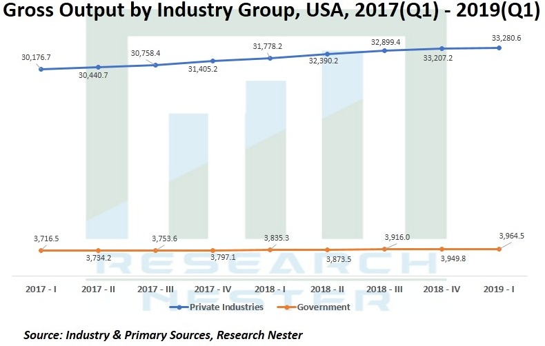 Gross output by industry Group