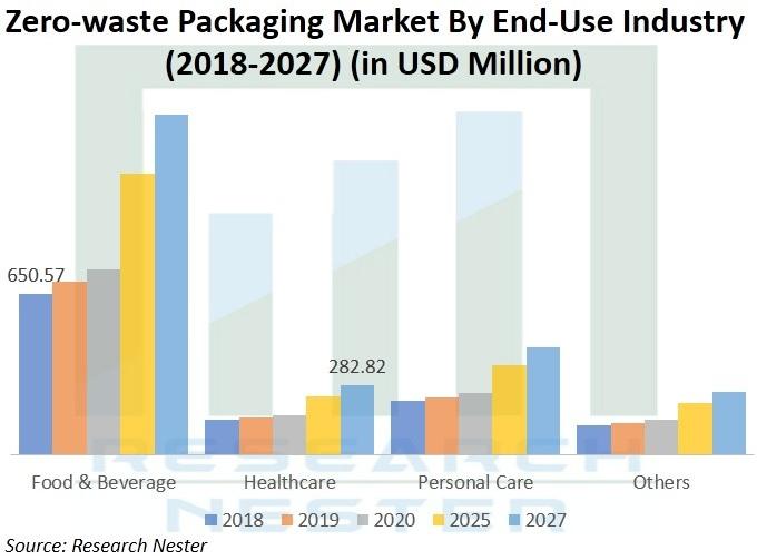 Global Zero Waste Packaging Market