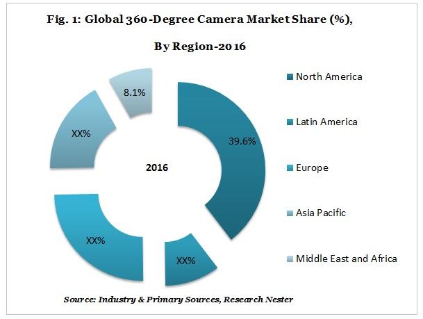 360-Degree Camera Market share