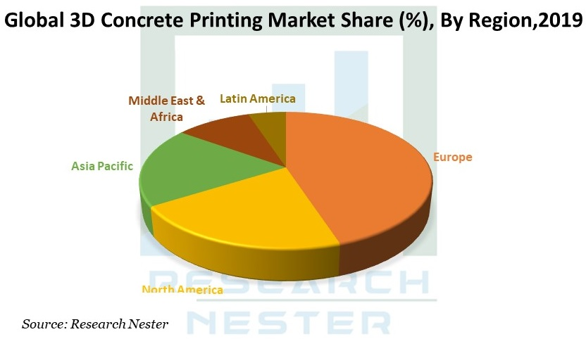 3D Concrete Printing Market share image