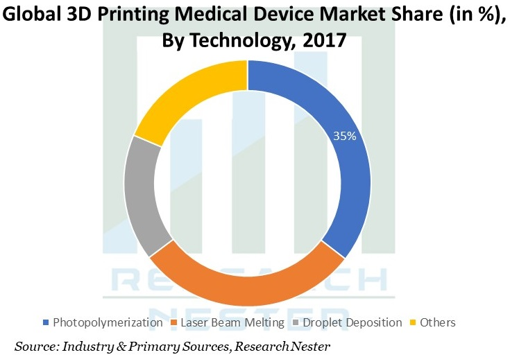 Global-3D-Printing-Medical-Device