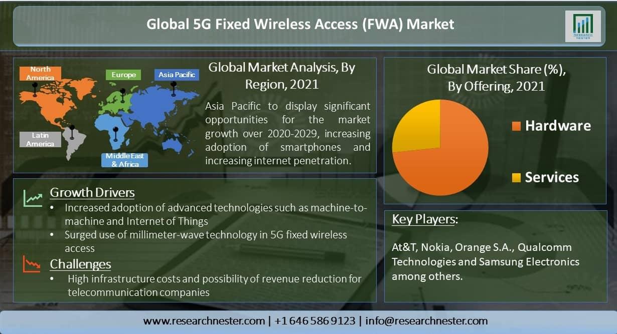 Global-5G-Fixed-Wireless-Access-Market