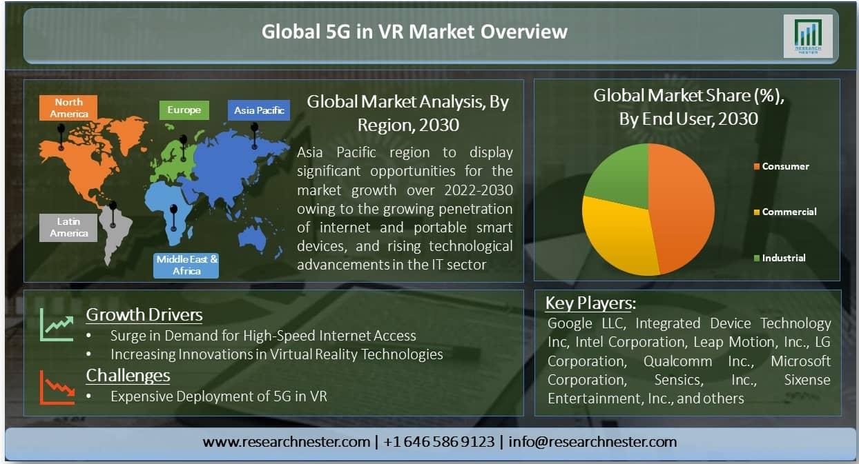 Global 5G in VR Market