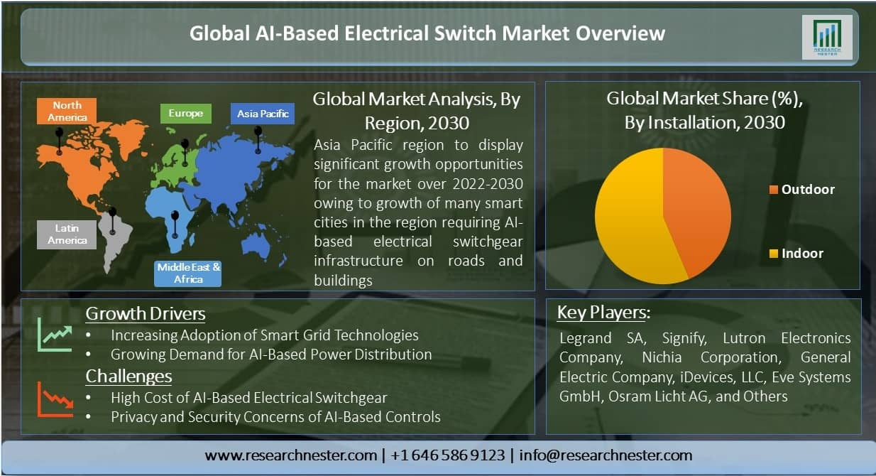 Global-AI-Based-Electrical-Switch-Market-Overview