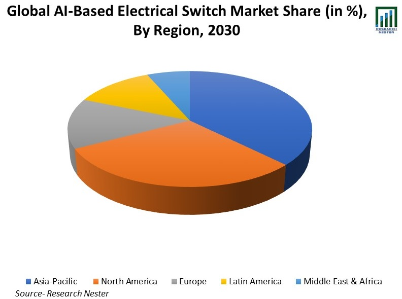 Global-AI-Based-Electrical-Switch-Market-Share