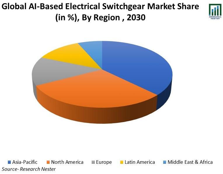 Global-AI-Based-Electrical-Switchgear-Market-Share