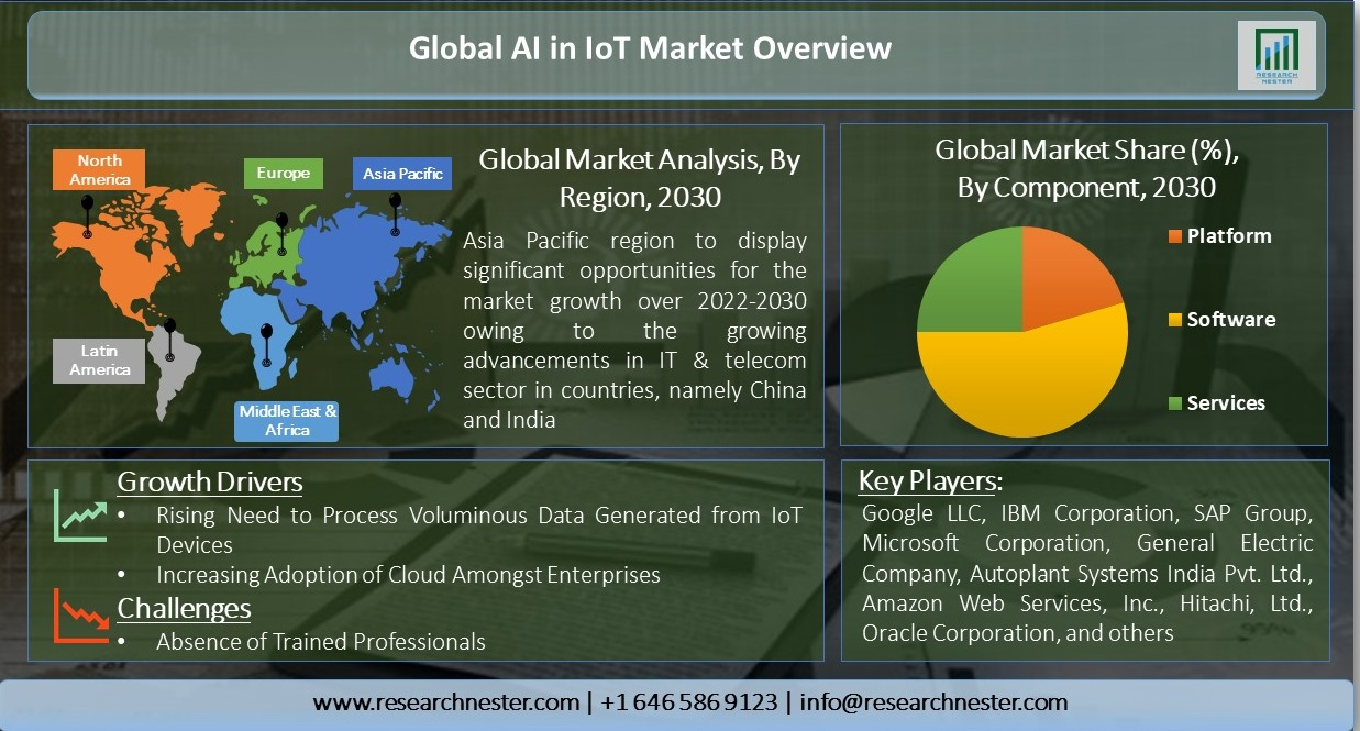 Global-AI-in-IoT-Market-Overview
