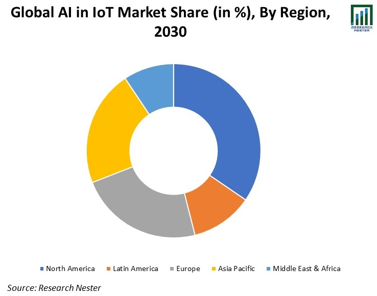Global-AI-in-IoT-Market-Share