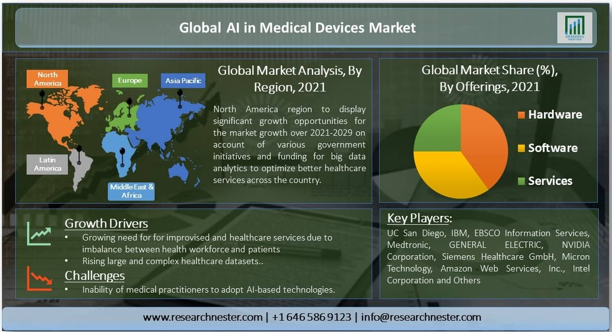 Global-AI-in-Medical-Devices-Market