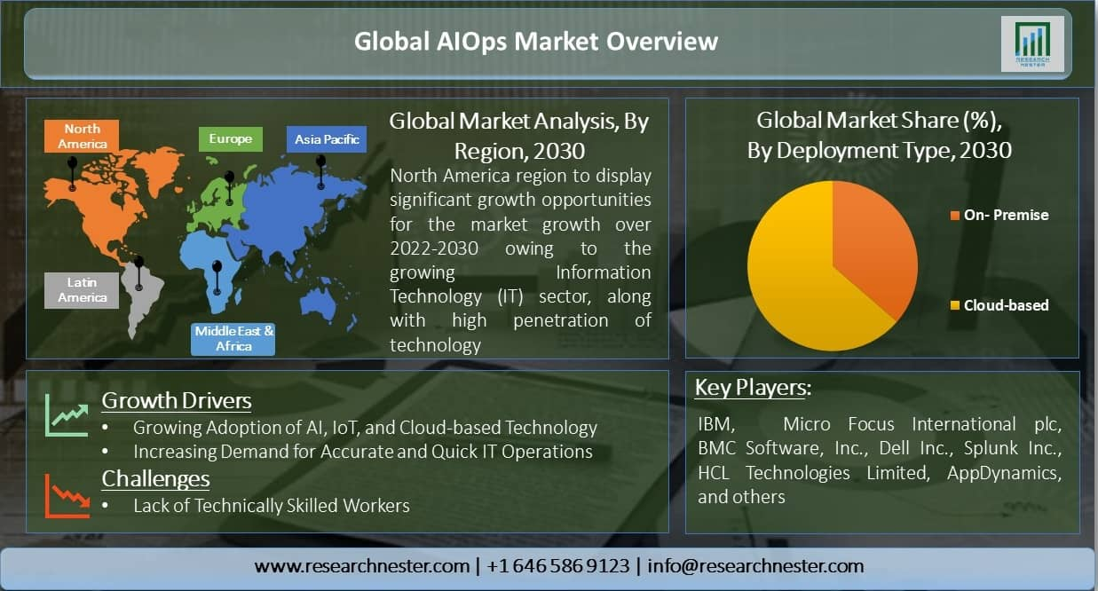 Global-AIOps-Market-Overview