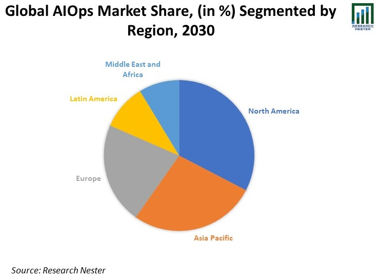 Global-AIOps-Market-Share