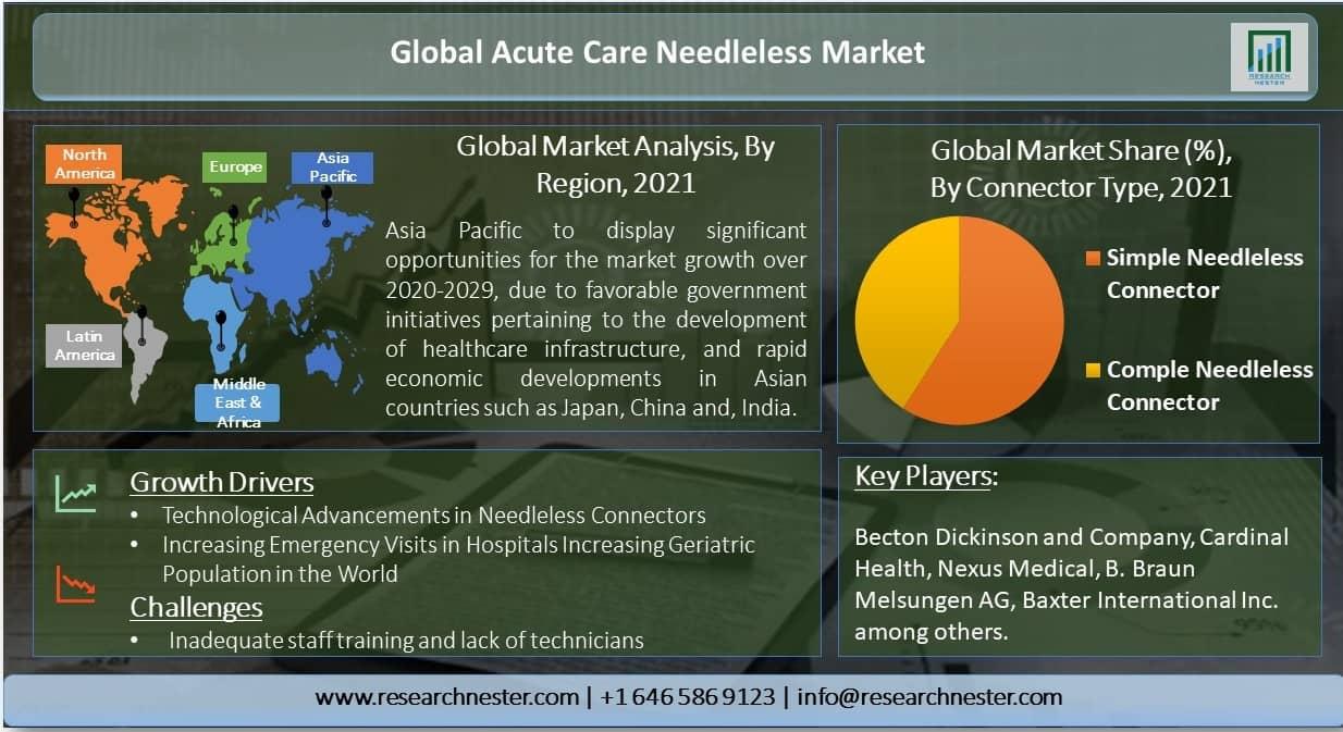 Global-Acute-Care-Needleless-Market