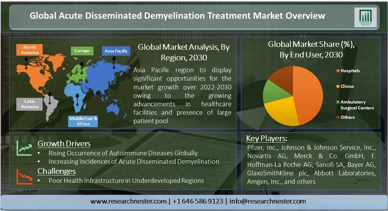 Acute Disseminated Demyelination Treatment Market